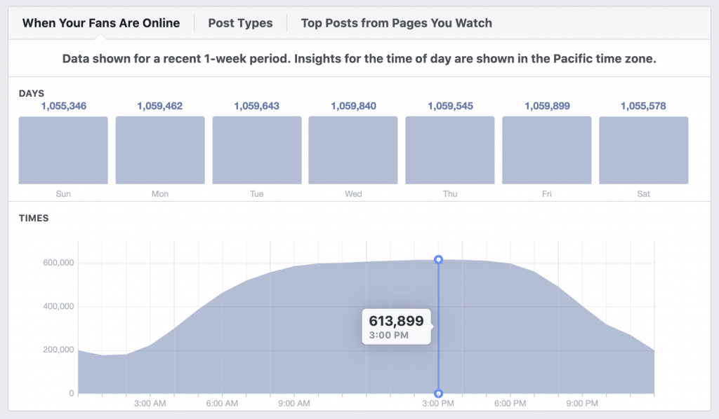 Facebook Page Insights for Fans Online