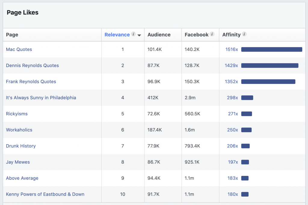 Audience Insights Page Likes